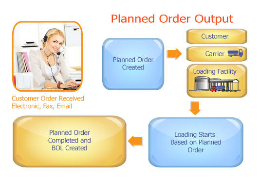 Order Management and Fulfillment in SAP using TMW